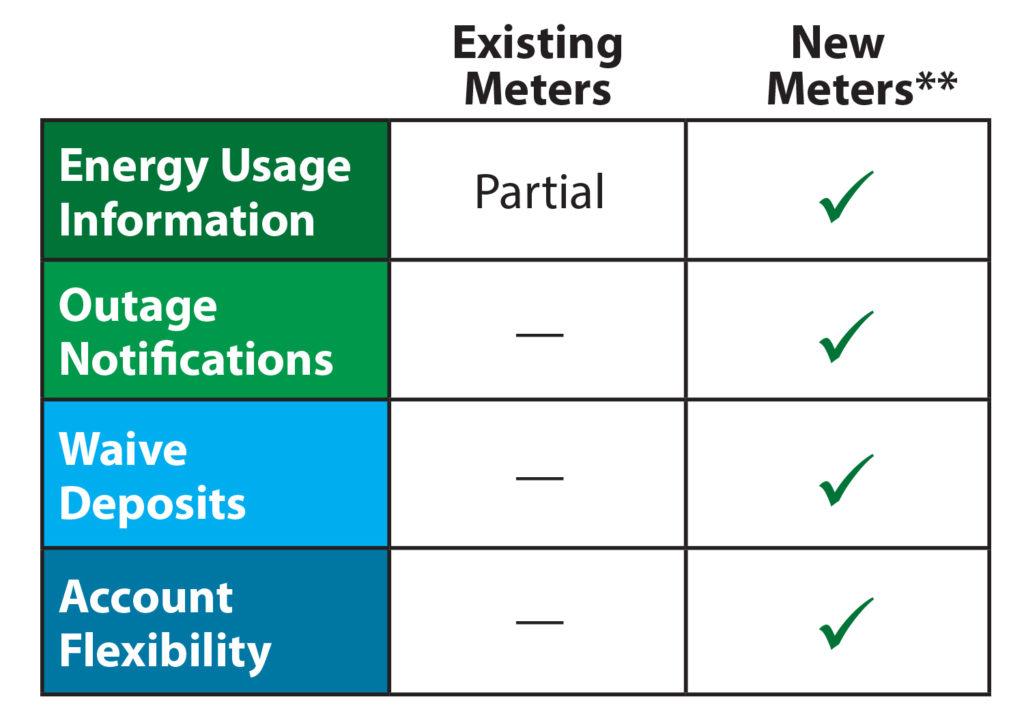 Meter Comparison Chart