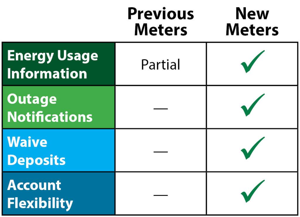 Meter Comparison
